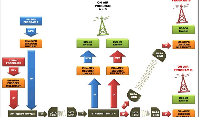 Digital IP STL EtherMPX